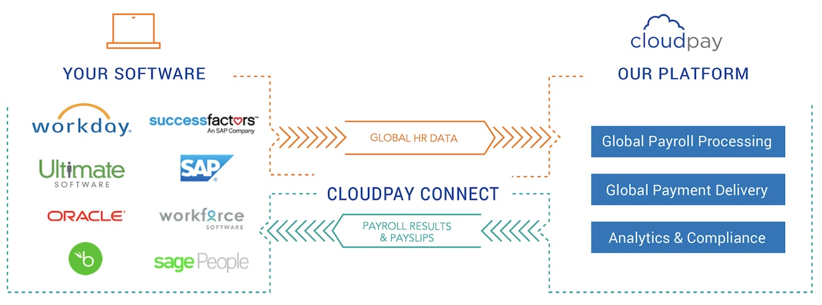 CloudPay Integration for Payroll