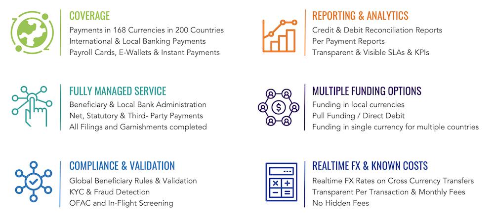 CloudPay Treasury Services