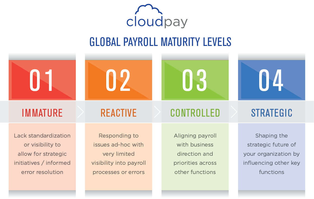 Assess Your Payroll Maturity