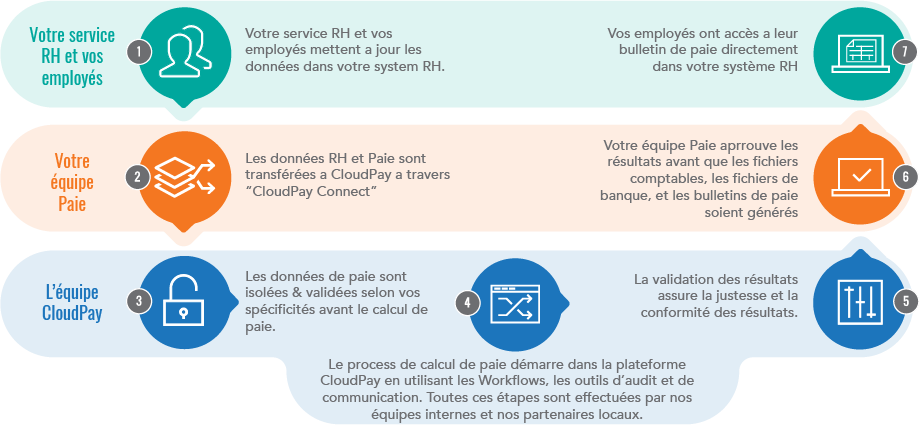 Managed Global Payroll Services Page French Translation