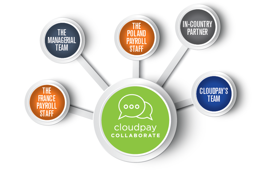 CloudPay Collaborate