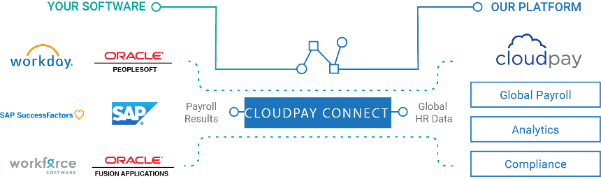 Integrate seamlessly with CloudPay
